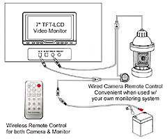 remote control panning camera system